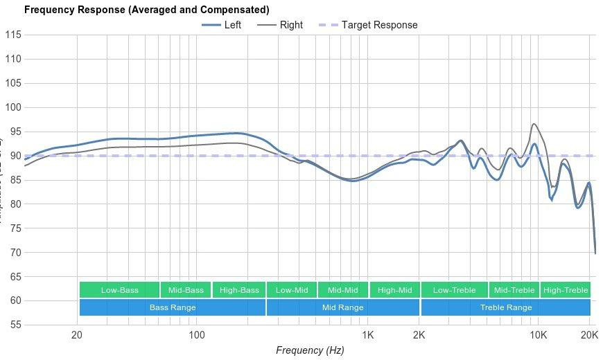 Как определить качество звука в наушниках – Характеристики хороших наушников — На что обращать внимание